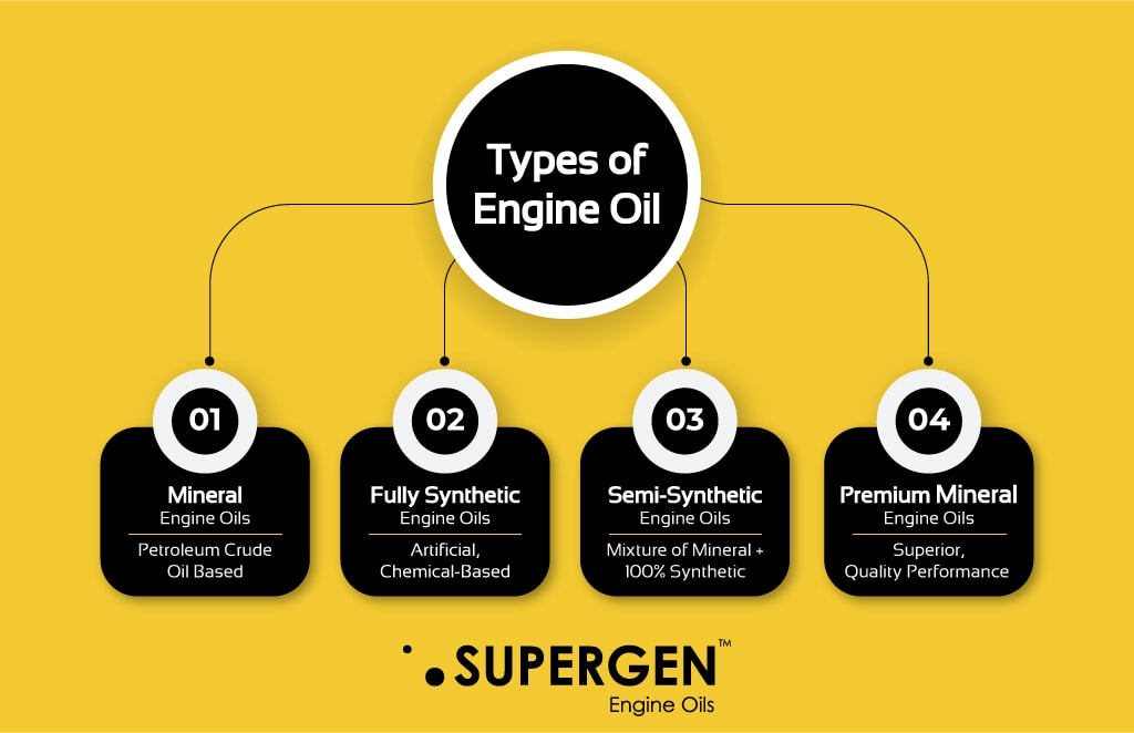 Infographic on Types of engine oils fully synthetic, semi synthetic, mineral, premium mineral engine oil
