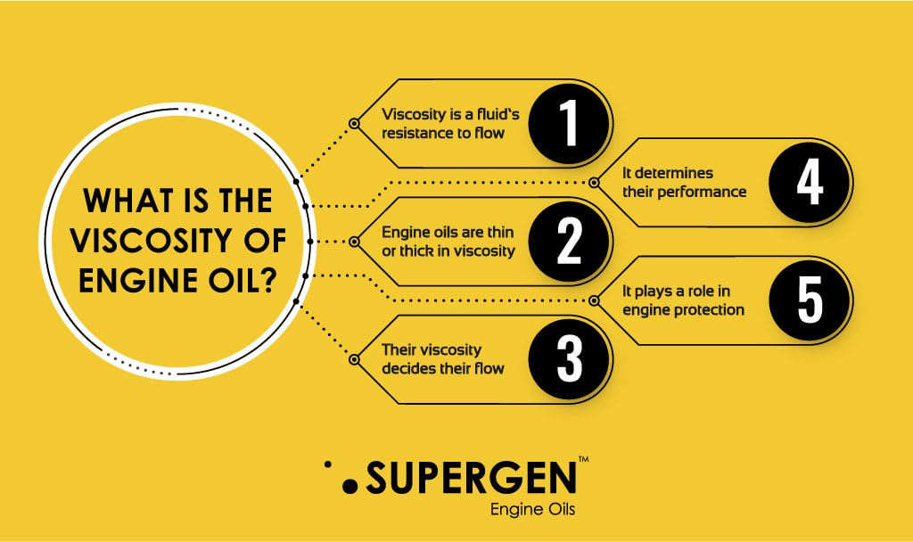 Infographic on what is the viscosity of engine oil