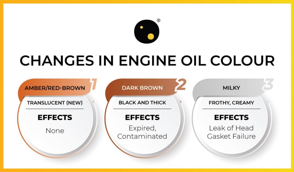 change in engine oil colour